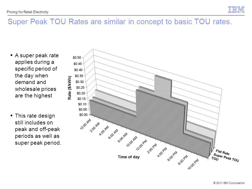 © 2011 IBM Corporation Pricing for Retail Electricity Super Peak TOU Rates are similar in concept to basic TOU rates. A super peak rate applies during