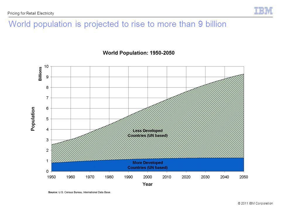 © 2011 IBM Corporation Pricing for Retail Electricity World population is projected to rise to more than 9 billion