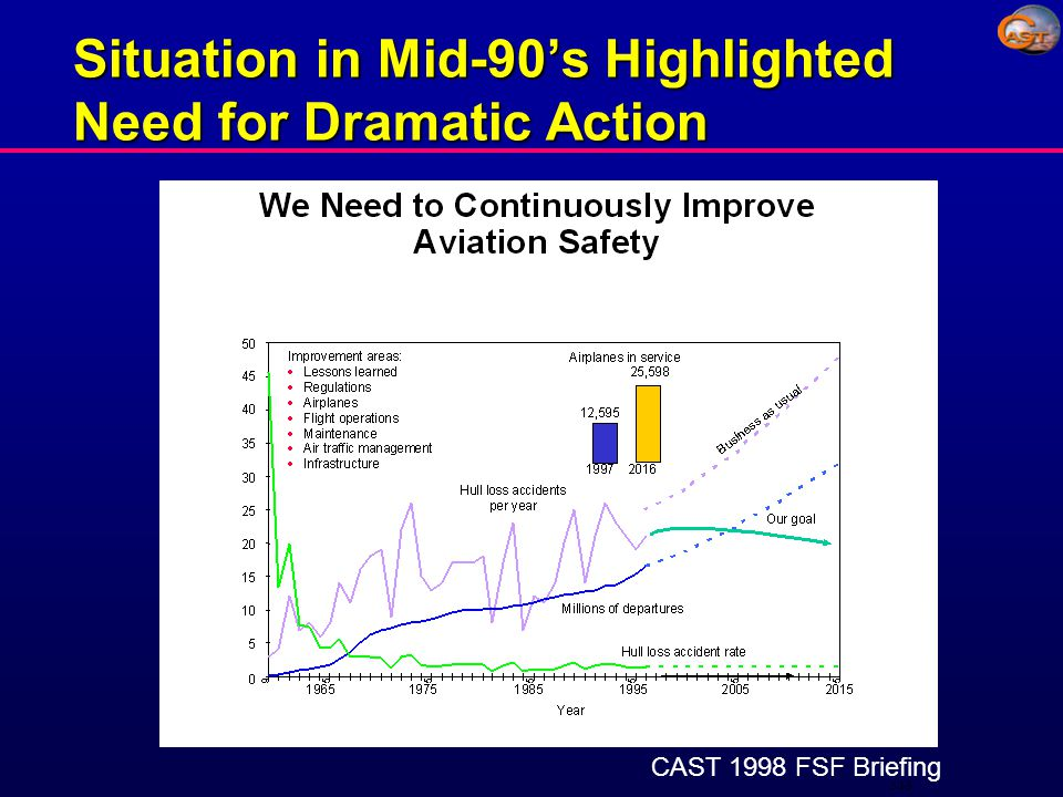 Summary l Unprecedented partnership & positive impact l Long-term industry & government commitment l Dramatically improved aviation safety in US and World-wide l Committed to continue to drive future safety improvements - Enable cooperative incident-level data sharing l CAST is deserving of the Collier Trophy for its outstanding achievement and dramatically improving the safety of commercial aviation and saving lives in the US and around the world