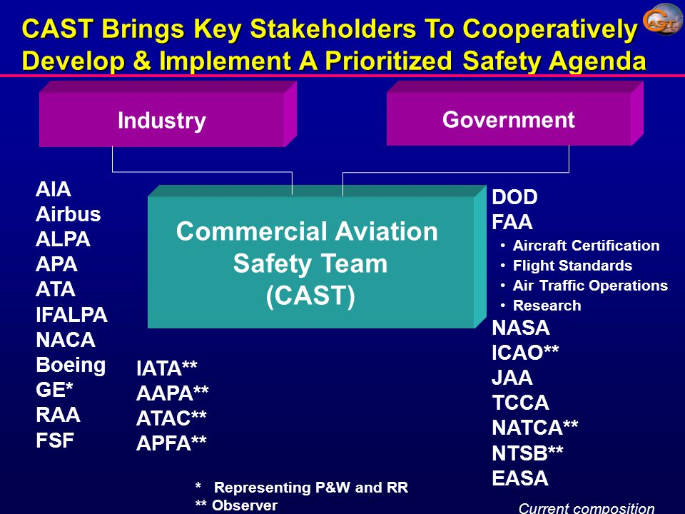 * Representing P&W and RR ** Observer AIA Airbus ALPA APA ATA IFALPA NACA Boeing GE* RAA FSF CAST Brings Key Stakeholders To Cooperatively Develop & Implement A Prioritized Safety Agenda Industry Commercial Aviation Safety Team (CAST) Government DOD FAA Aircraft Certification Flight Standards Air Traffic Operations Research NASA ICAO** JAA TCCA NATCA** NTSB** EASA IATA** AAPA** ATAC** APFA** Current composition