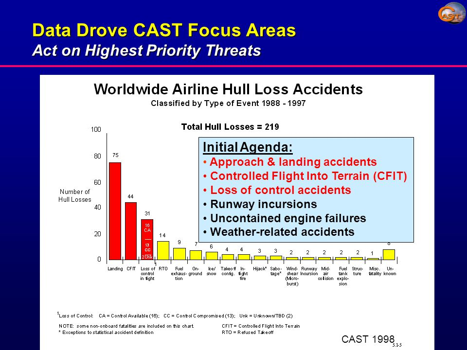CAST Aviation Safety Information Analysis and Sharing (ASIAS) Concept for the Future Combining isolated data sources can leverage the power of safety information data sharing ASAP Legacy Weather AIDS NAIMS Firewall ECCAIRS PDARS Other NTSB ASRS ROMAN SDR NAOMS FOQA Possible safety issues