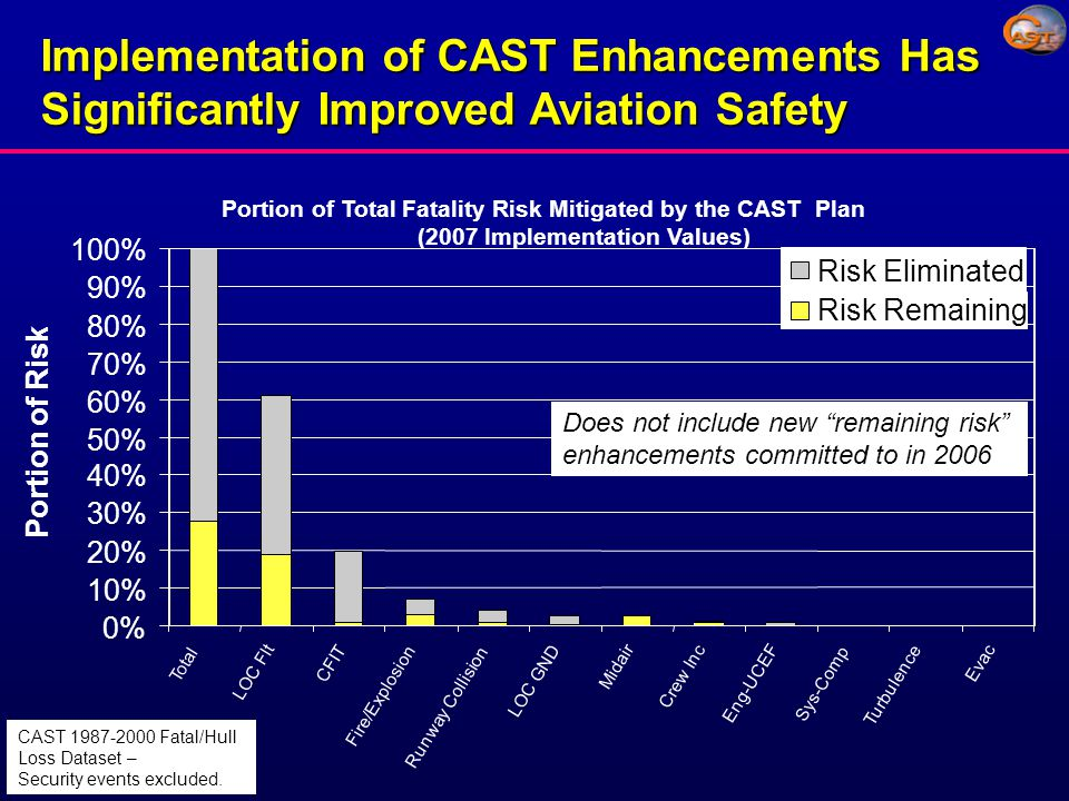 Portion of Total Fatality Risk Mitigated by the CAST Plan (2007 Implementation Values) 0% 10% 20% 30% 40% 50% 60% 70% 80% 90% 100% Total LOC Flt CFIT