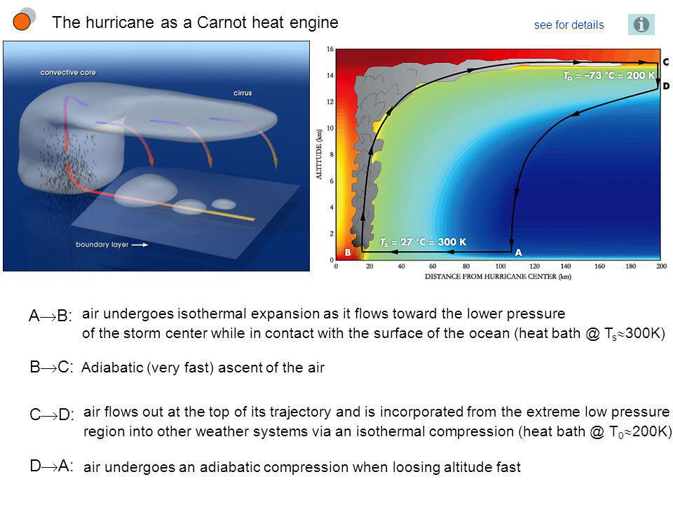 The hurricane as a Carnot heat engine see for details A B: air undergoes isothermal expansion as it flows toward the lower pressure of the storm cente