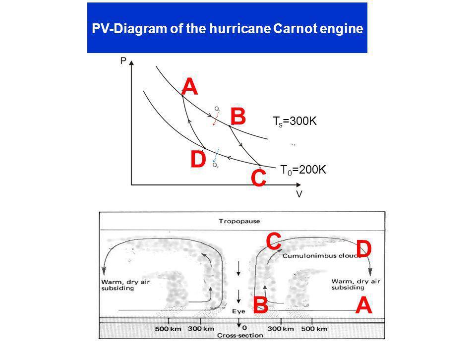A B C D AB C D T s =300K T 0 =200K PV-Diagram of the hurricane Carnot engine