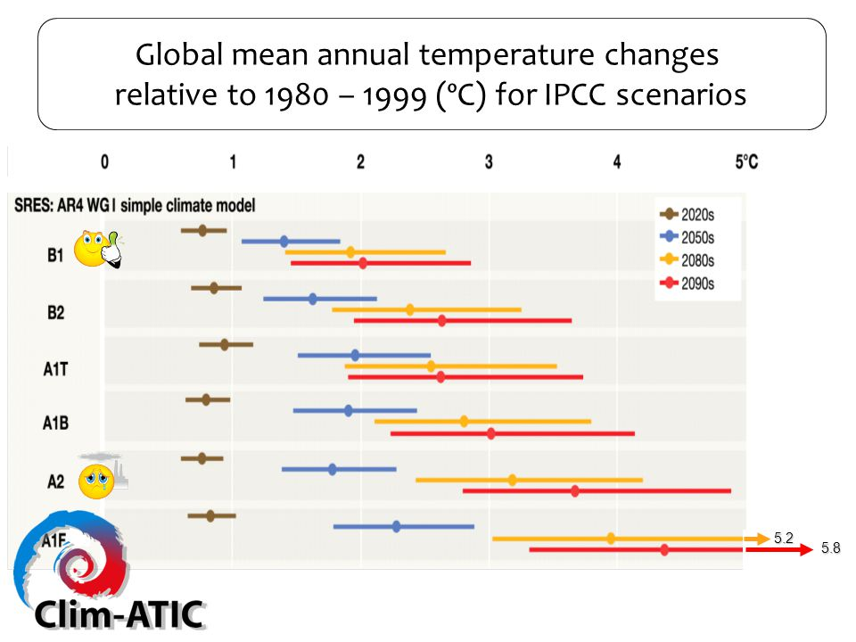 Global mean annual temperature changes relative to 1980 – 1999 ( ºC) for IPCC scenarios 5.8 5.2