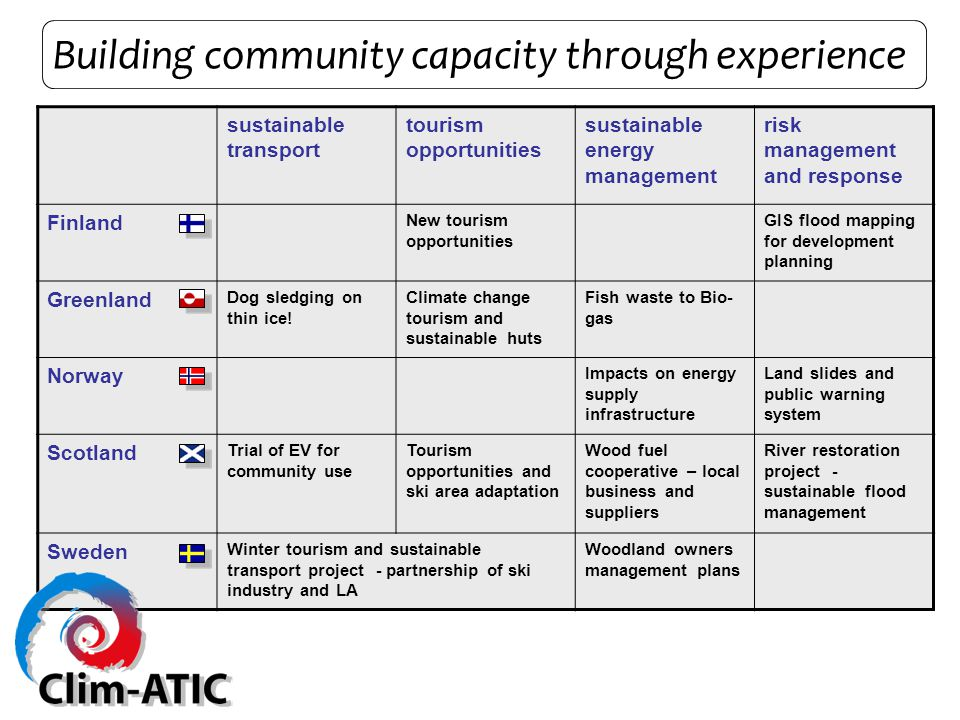 Building community capacity through experience sustainable transport tourism opportunities sustainable energy management risk management and response Finland New tourism opportunities GIS flood mapping for development planning Greenland Dog sledging on thin ice.
