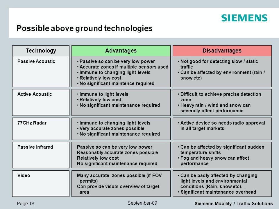 Page 18 September-09 Siemens Mobility / Traffic Solutions Possible above ground technologies Advantages Passive so can be very low power Accurate zones if multiple sensors used Immune to changing light levels Relatively low cost No significant maintence required Disadvantages Not good for detecting slow / static traffic Can be affected by environment (rain / snow etc) Passive Acoustic Technology Immune to light levels Relatively low cost No significant maintenance required Difficult to achieve precise detection zone Heavy rain / wind and snow can severally affect performance Active Acoustic Immune to changing light levels Very accurate zones possible No significant maintenance required Active device so needs radio approval in all target markets 77GHz Radar Passive so can be very low power Reasonably accurate zones possible Relatively low cost No significant maintenance required Can be affected by significant sudden temperature shifts Fog and heavy snow can affect performance Passive Infrared Many accurate zones possible (if FOV permits) Can provide visual overview of target area Can be badly affected by changing light levels and environmental conditions (Rain, snow etc).