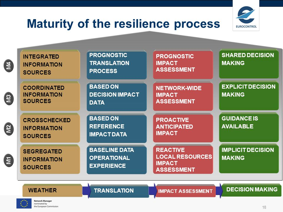 18 Maturity of the resilience process DECISION MAKING TRANSLATION IMPACT ASSESSMENT WEATHER IMPLICIT DECISION MAKING BASELINE DATA OPERATIONAL EXPERIE