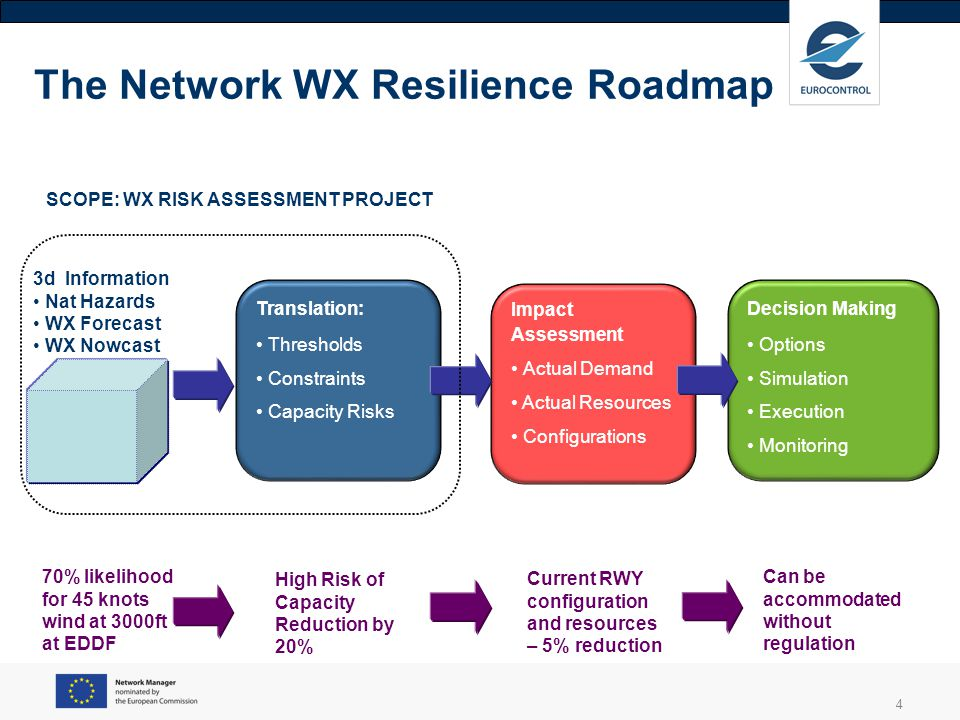 4 The Network WX Resilience Roadmap Translation: Thresholds Constraints Capacity Risks Impact Assessment Actual Demand Actual Resources Configurations