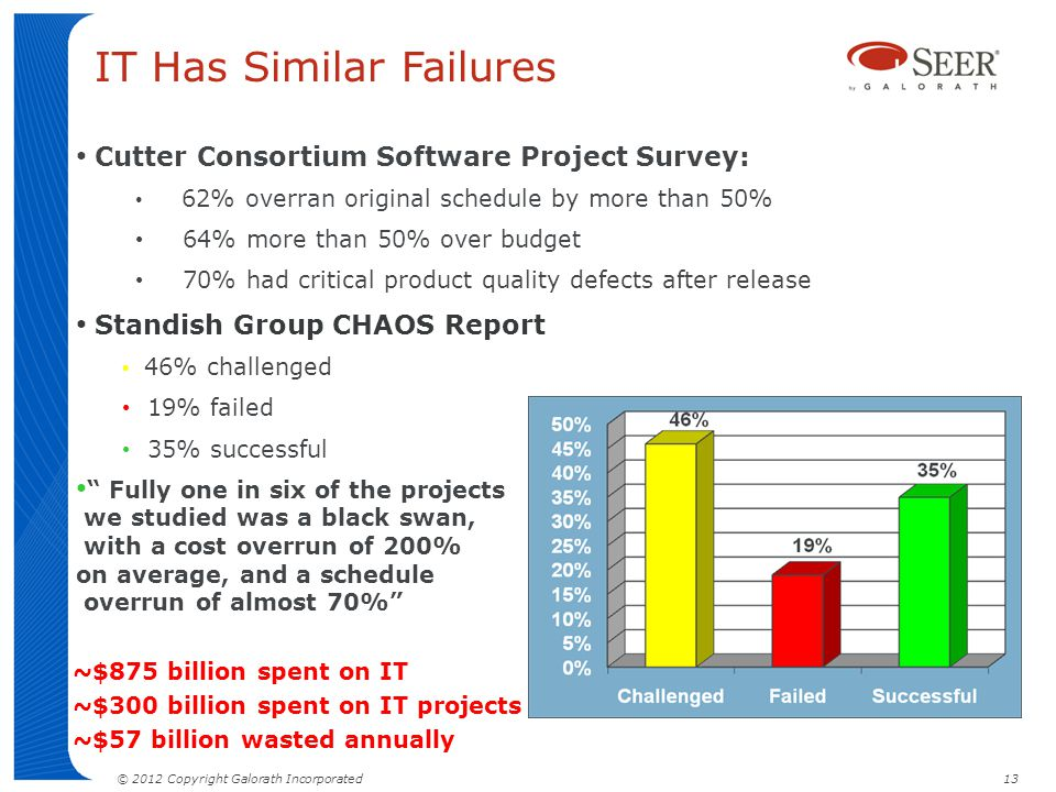 © 2012 Copyright Galorath Incorporated 13 Cutter Consortium Software Project Survey: 62% overran original schedule by more than 50% 64% more than 50%