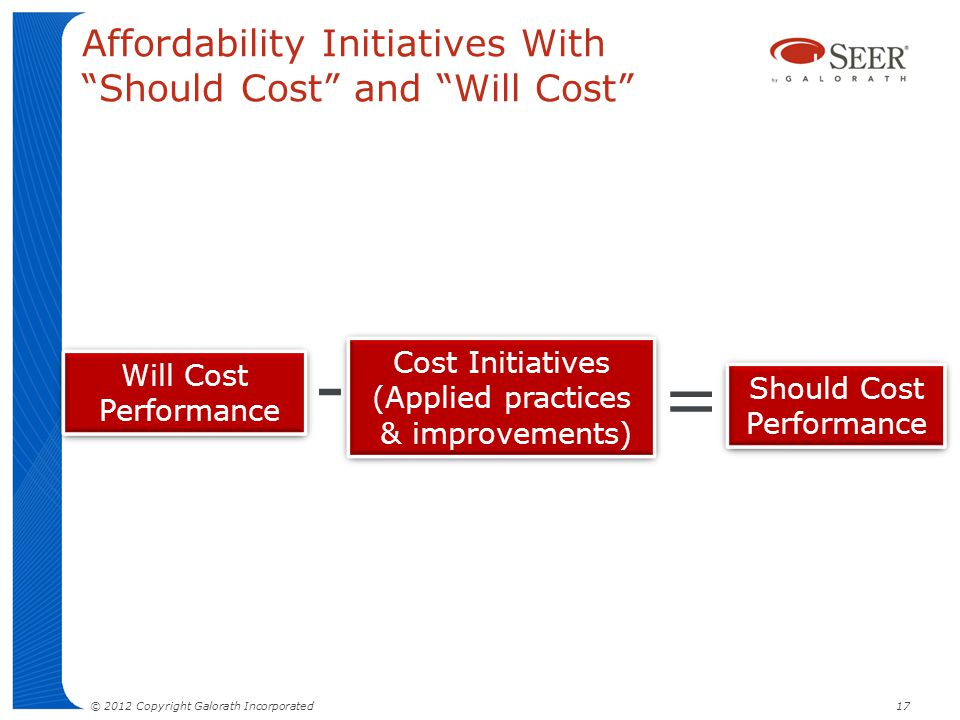 Affordability Initiatives With Should Cost and Will Cost Should Cost Performance Cost Initiatives (Applied practices & improvements) Cost Initiatives
