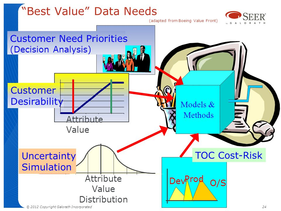 Best Value Data Needs (adapted from Boeing Value Front) Models & Methods Customer Need Priorities (Decision Analysis) Customer Desirability Attribute