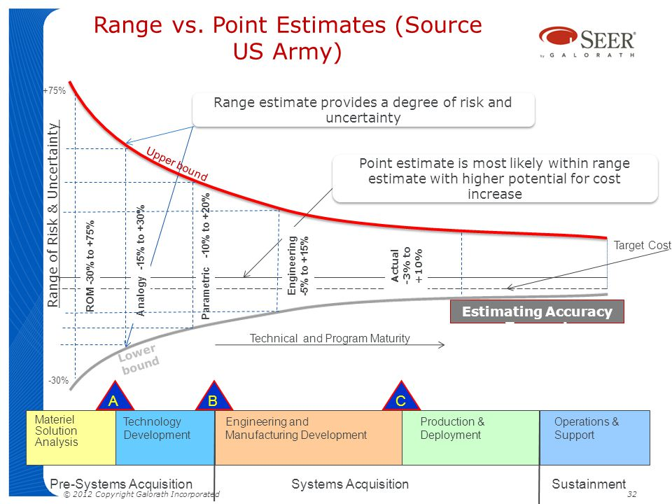 Range vs. Point Estimates (Source US Army) Range of Risk & Uncertainty Estimating Accuracy Trumpet Technical and Program Maturity ROM -30% to +75% Par