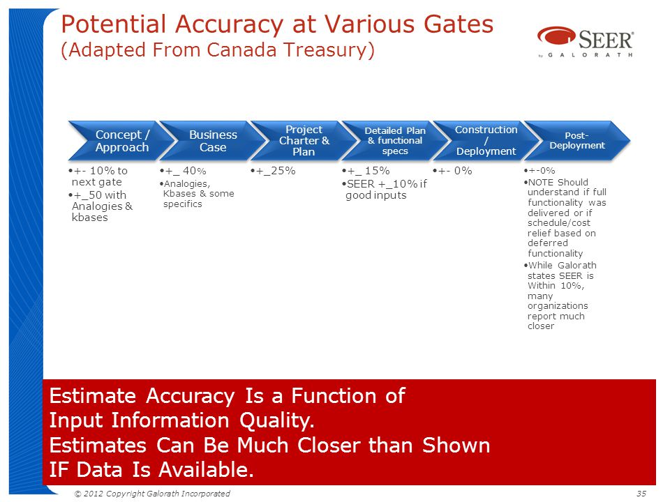 © 2012 Copyright Galorath Incorporated 35 Potential Accuracy at Various Gates (Adapted From Canada Treasury) http://www.tbs-sct.gc.ca/itp-pti/pog-spg/