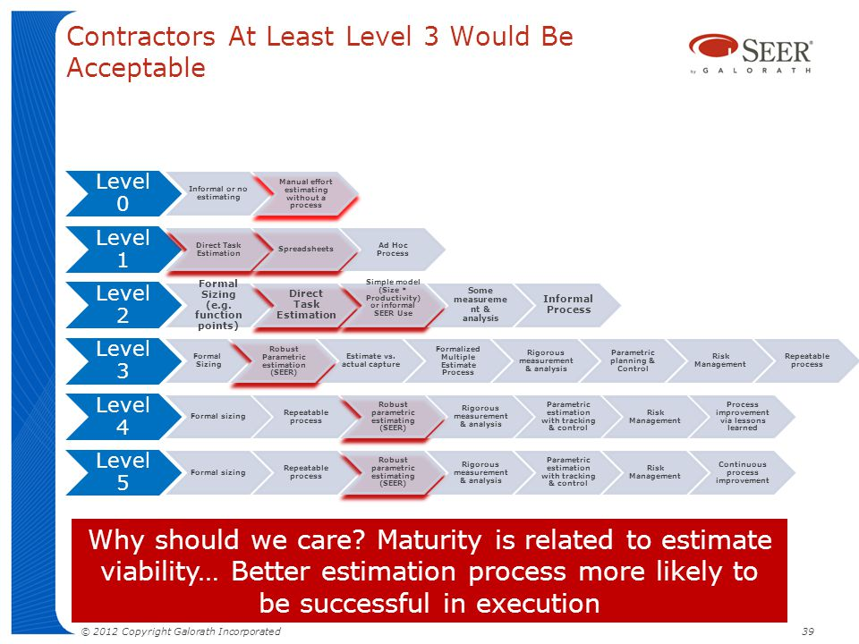 Contractors At Least Level 3 Would Be Acceptable Level 0 Informal or no estimating Manual effort estimating without a process Level 1 Direct Task Esti