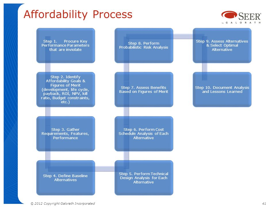 © 2012 Copyright Galorath Incorporated 41 Affordability Process Step 1. Procure Key Performance Parameters that are inviolate Step 2. Identify Afforda