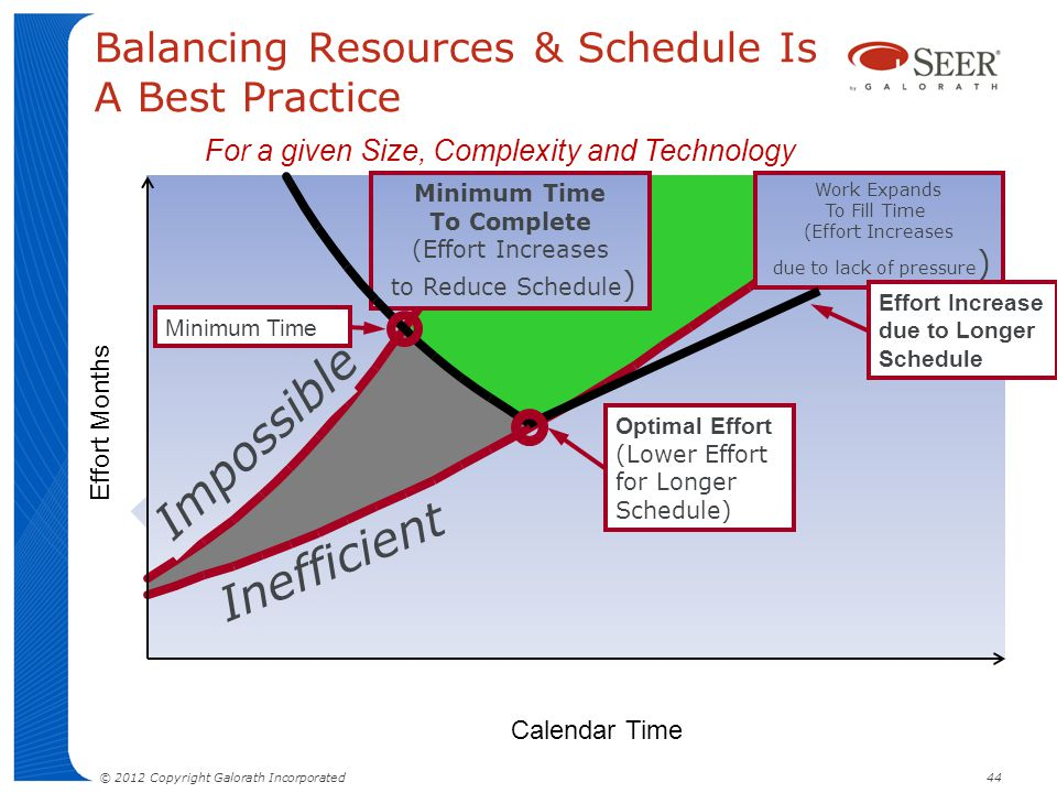 Balancing Resources & Schedule Is A Best Practice For a given Size, Complexity and Technology Impossible Minimum Time To Complete (Effort Increases to