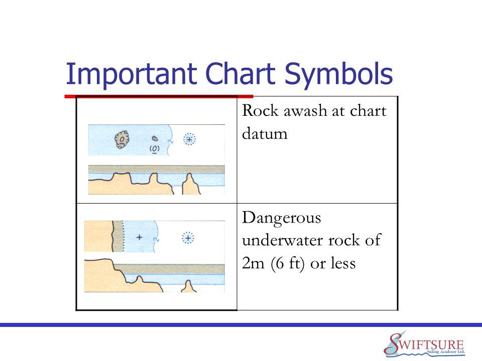 Important Chart Symbols Rock awash at chart datum Dangerous underwater rock of 2m (6 ft) or less