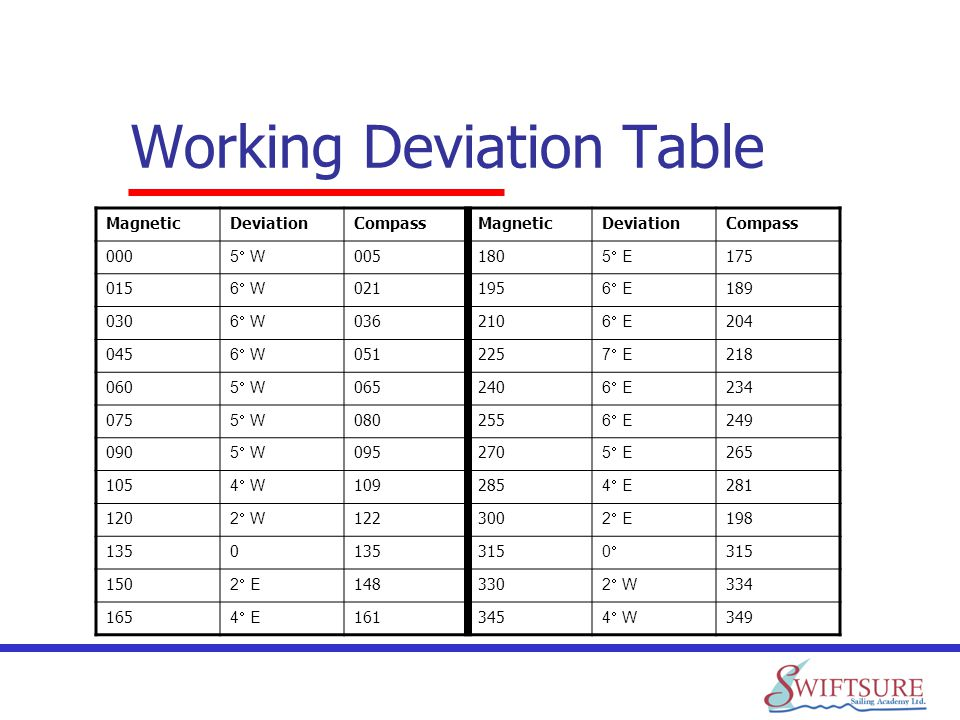 Working Deviation Table MagneticDeviationCompassMagneticDeviationCompass 000 5 W 005180 5 E 175 015 6 W 021195 6 E 189 030 6 W 036210 6 E 204 045 6 W