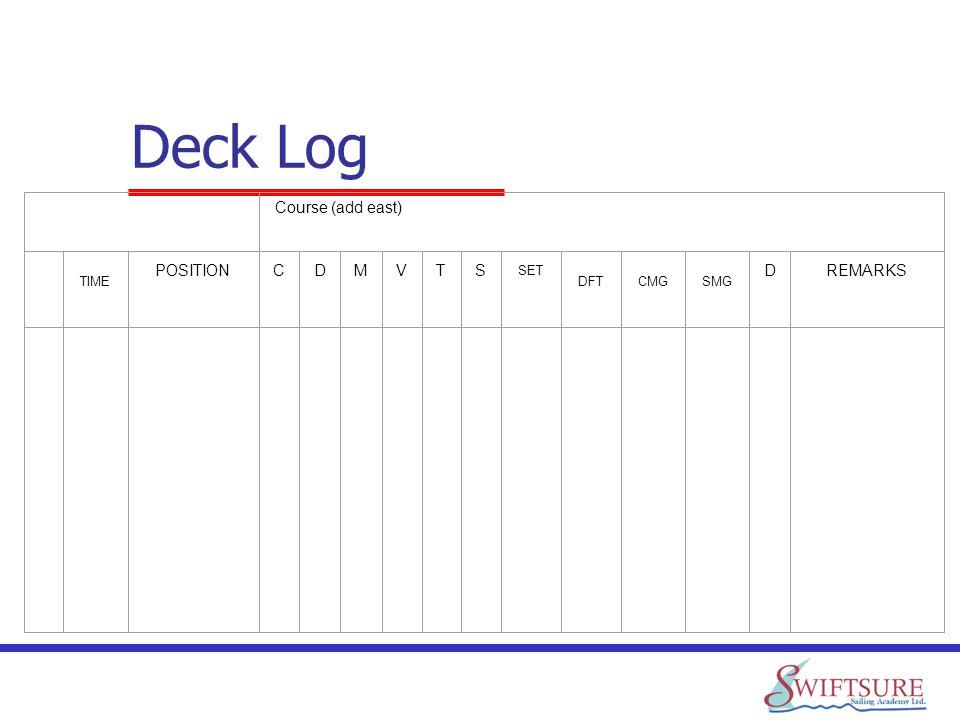 Deck Log Course (add east) TIME POSITIONCDMVTS SET DFTCMGSMG DREMARKS