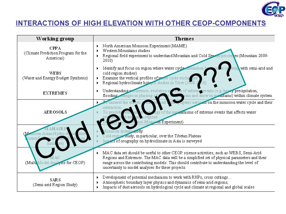 INTERACTIONS OF HIGH ELEVATION WITH OTHER CEOP-COMPONENTS Cold regions