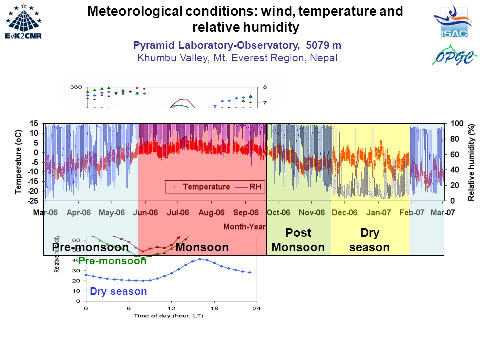 Meteorological conditions: wind, temperature and relative humidity Monsoon Post-Monsoon Pre-monsoon Dry season Meteorology at the NCO-P site is driven by mountain/valley breeze regime except during summer monsoon MonsoonPre-monsoon Post Monsoon Dry season Pyramid Laboratory-Observatory, 5079 m Khumbu Valley, Mt.