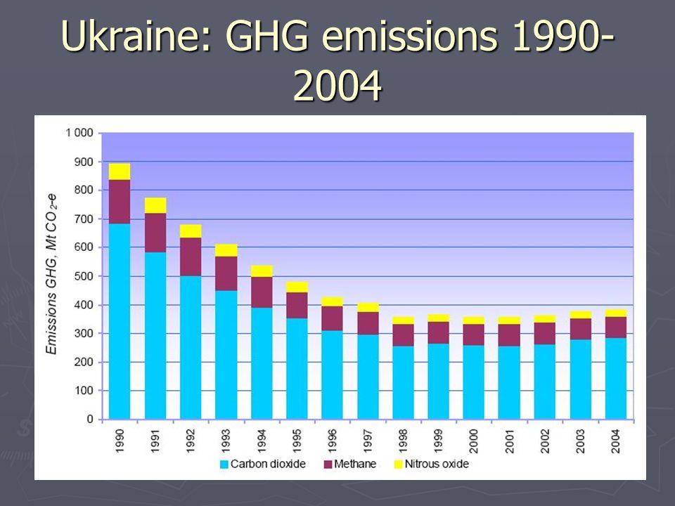 Ukraine: GHG emissions 1990- 2004