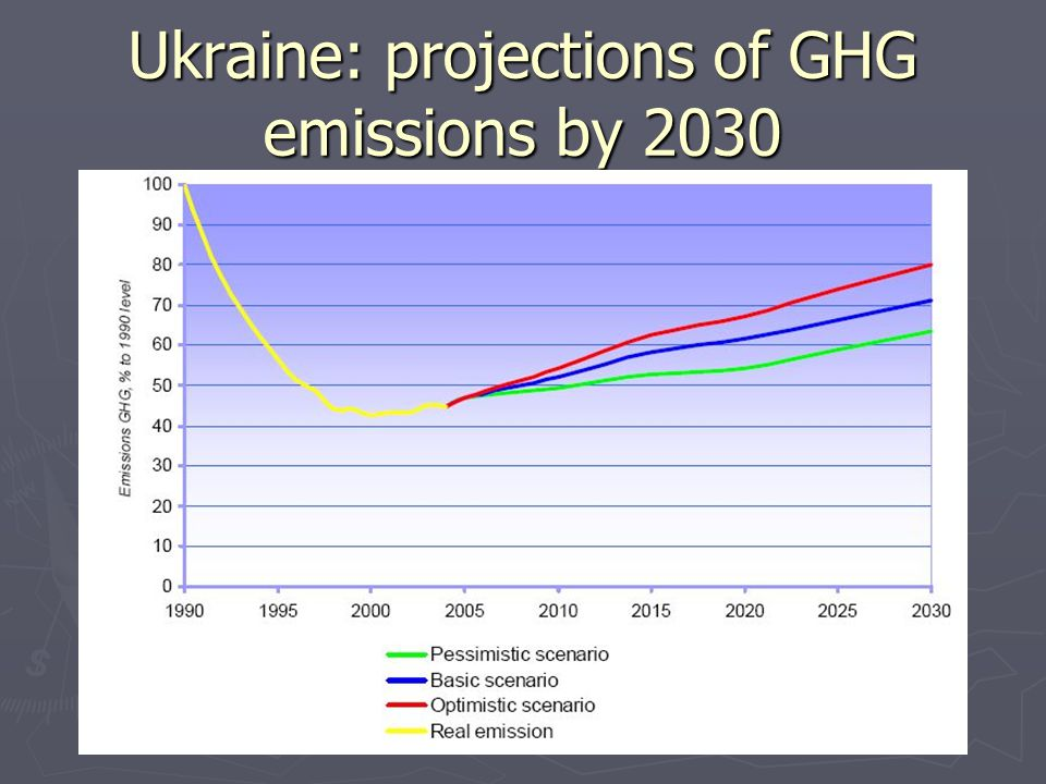 Ukraine: projections of GHG emissions by 2030
