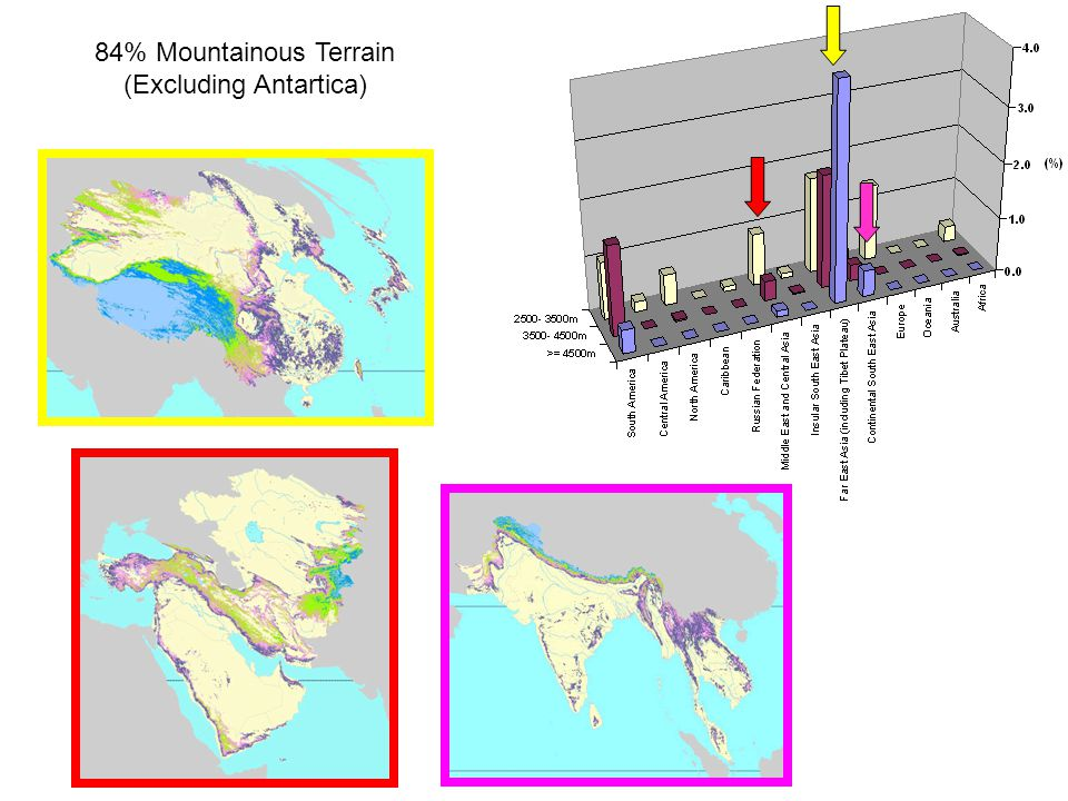 84% Mountainous Terrain (Excluding Antartica)
