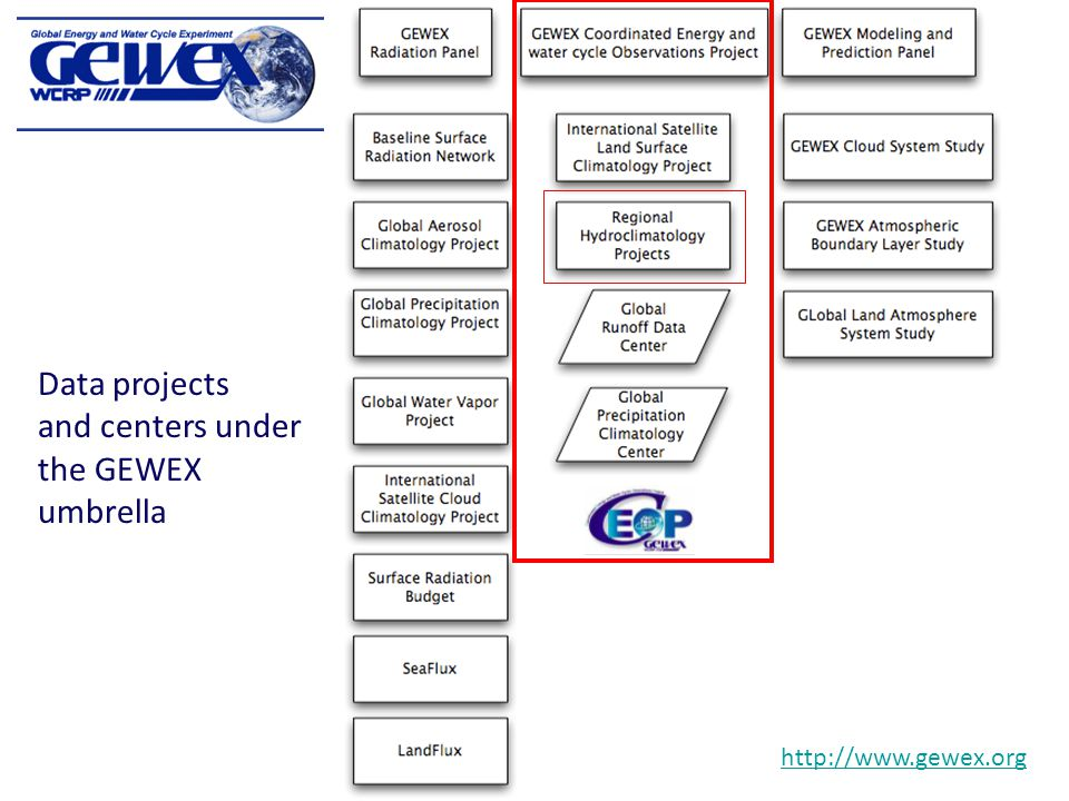 http://www.gewex.org Data projects and centers under the GEWEX umbrella