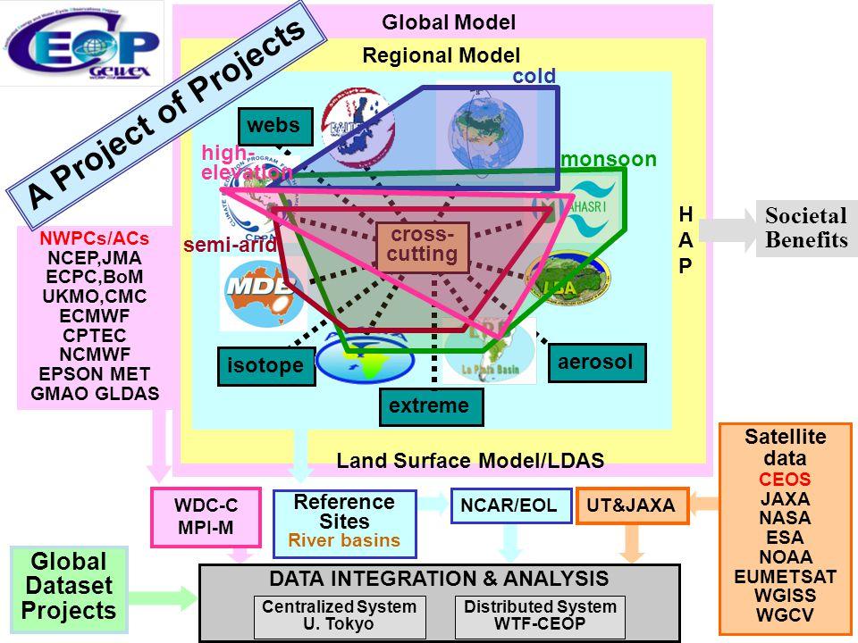 Global Model NWPCs/ACs NCEP,JMA ECPC,BoM UKMO,CMC ECMWF CPTEC NCMWF EPSON MET GMAO GLDAS Regional Model Land Surface Model/LDAS HAPHAP extreme webs ae