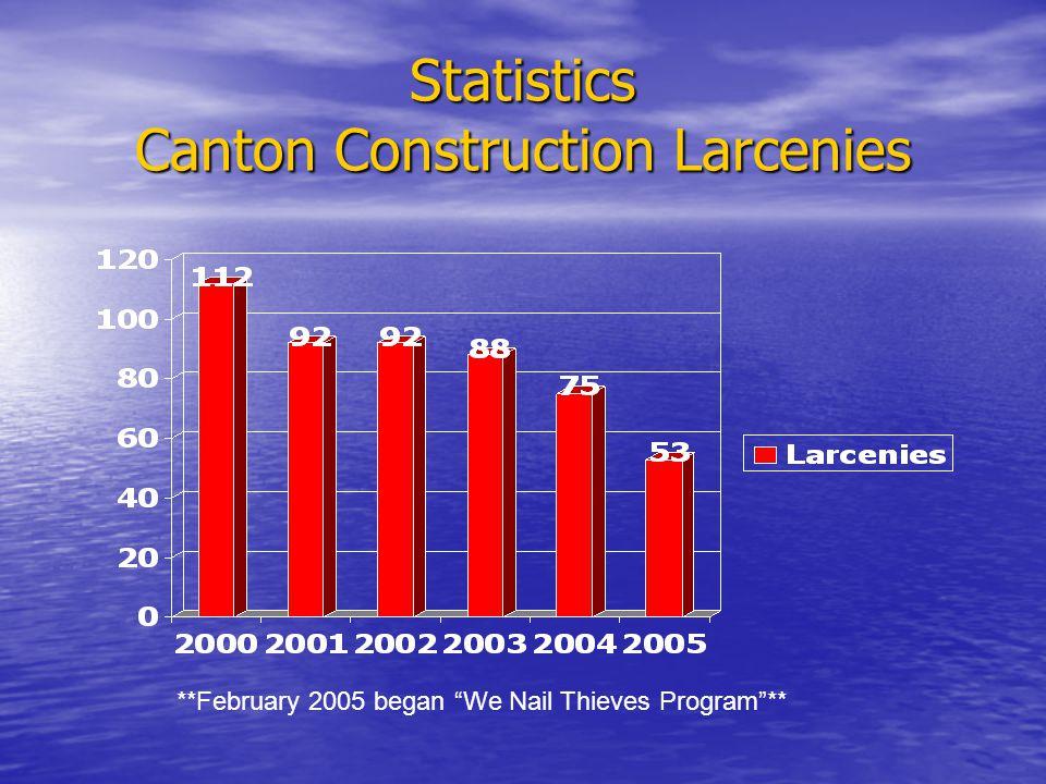 Statistics Canton Construction Larcenies **February 2005 began We Nail Thieves Program**