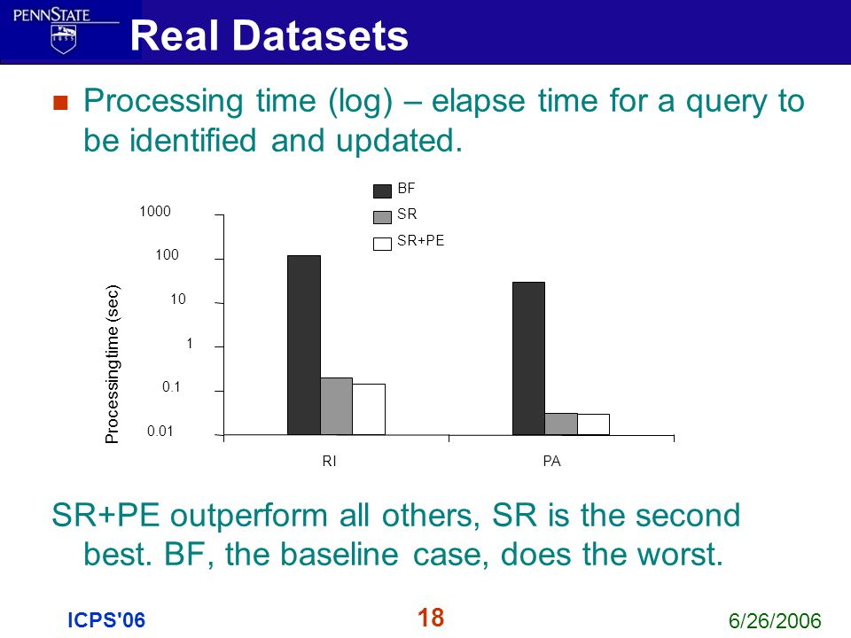 6/26/2006 18 ICPS'06 Processing time (log) – elapse time for a query to be identified and updated. SR+PE outperform all others, SR is the second best.
