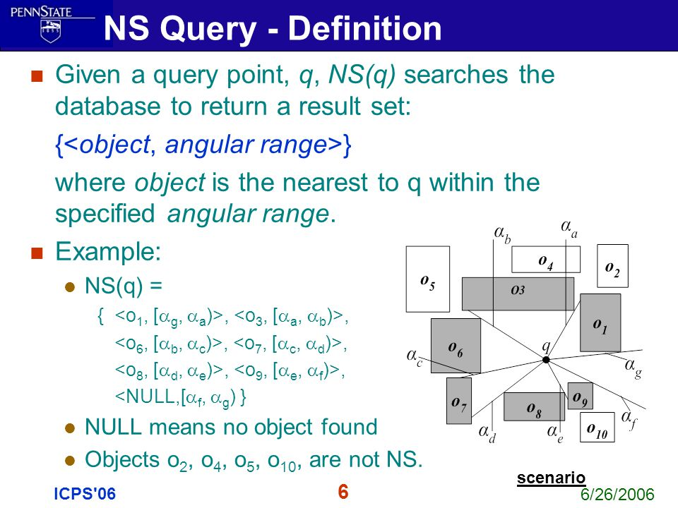 6/26/2006 6 ICPS'06 Given a query point, q, NS(q) searches the database to return a result set: { } where object is the nearest to q within the specif