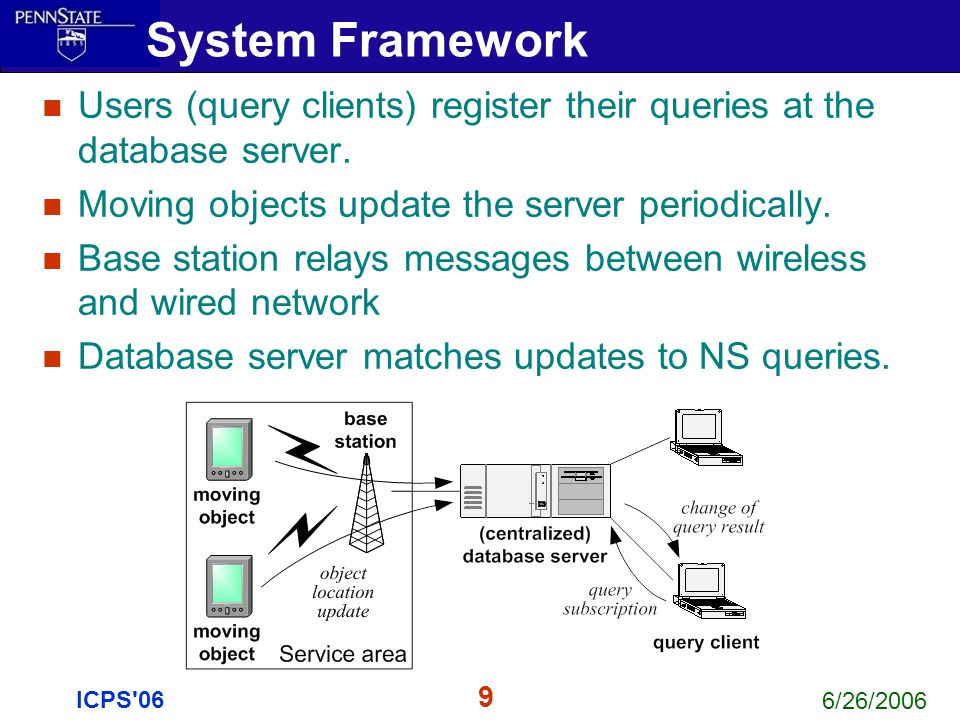6/26/2006 9 ICPS'06 Users (query clients) register their queries at the database server. Moving objects update the server periodically. Base station r