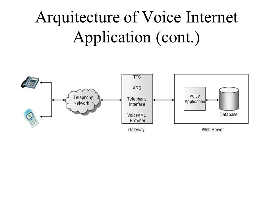 Arquitecture of Voice Internet Application