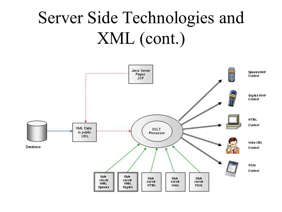 Server Side Technologies and XML
