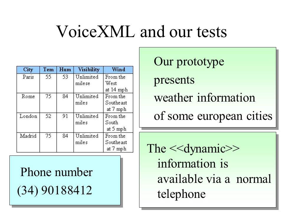 VoiceXML is only used to describe the conversation between the voice portal and the caller (the user interface of the voice application) VoiceXML is o