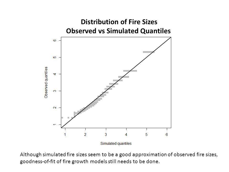 Distribution of Fire Sizes Observed vs Simulated Quantiles Although simulated fire sizes seem to be a good approximation of observed fire sizes, goodness-of-fit of fire growth models still needs to be done.