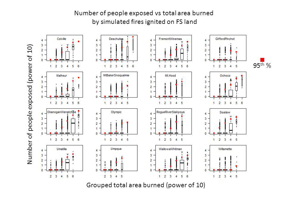 Number of people exposed vs total area burned by simulated fires ignited on FS land Number of people exposed (power of 10) 95 th % Grouped total area burned (power of 10)