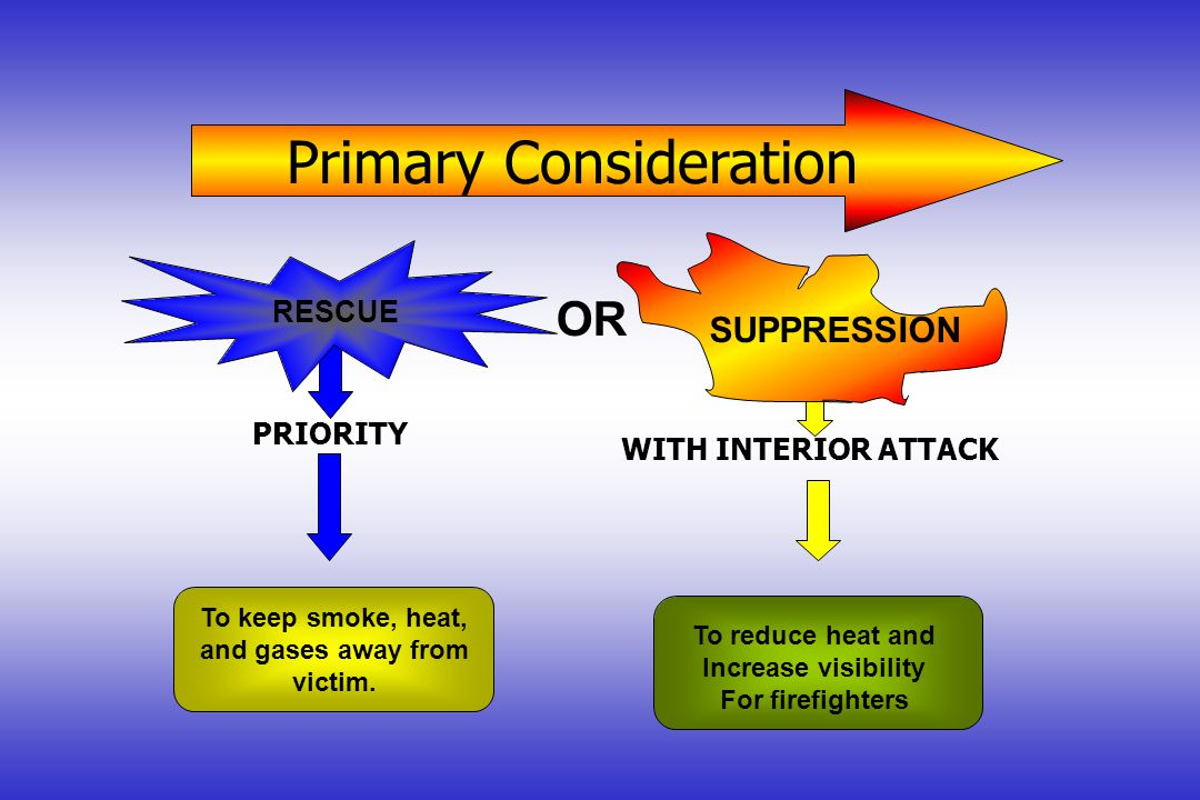 Primary Consideration RESCUE OR SUPPRESSION PRIORITY WITH INTERIOR ATTACK To keep smoke, heat, and gases away from victim.