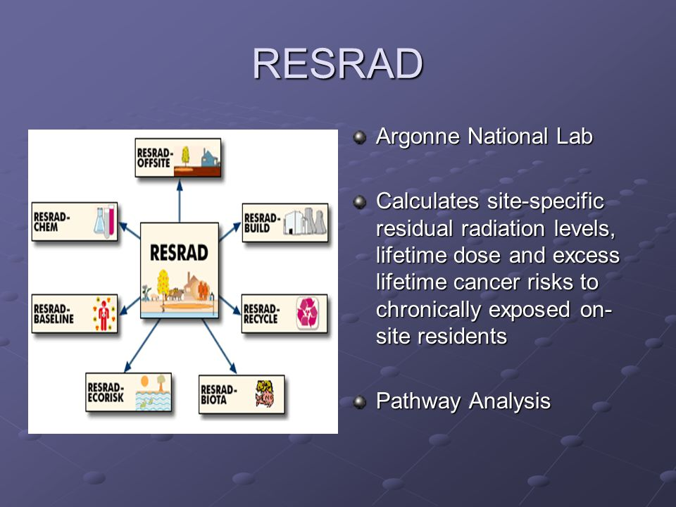 RESRAD Argonne National Lab Calculates site-specific residual radiation levels, lifetime dose and excess lifetime cancer risks to chronically exposed on- site residents Pathway Analysis