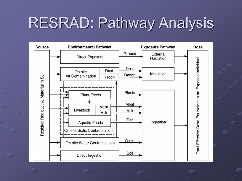 RESRAD: Pathway Analysis