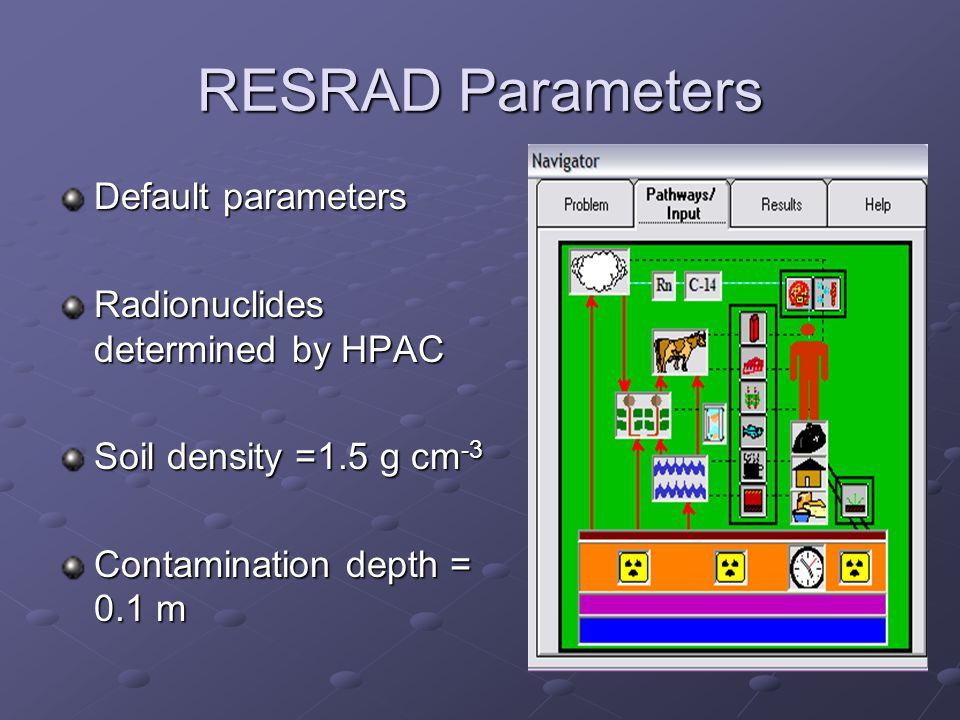 RESRAD Parameters Default parameters Radionuclides determined by HPAC Soil density =1.5 g cm -3 Contamination depth = 0.1 m
