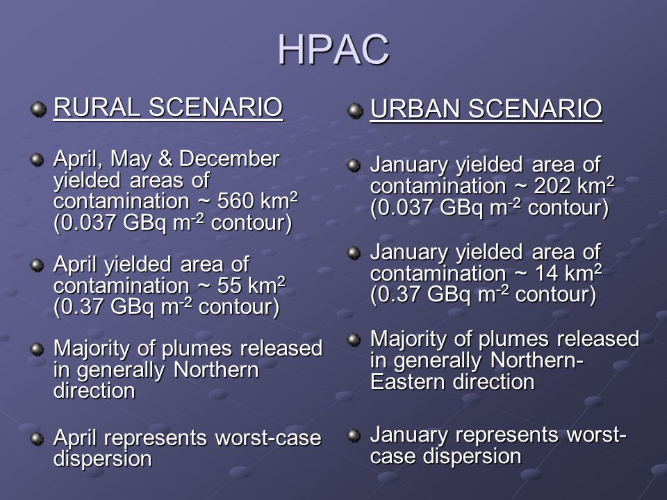 HPAC RURAL SCENARIO April, May & December yielded areas of contamination ~ 560 km 2 (0.037 GBq m -2 contour) April yielded area of contamination ~ 55 km 2 (0.37 GBq m -2 contour) Majority of plumes released in generally Northern direction April represents worst-case dispersion URBAN SCENARIO January yielded area of contamination ~ 202 km 2 (0.037 GBq m -2 contour) January yielded area of contamination ~ 14 km 2 (0.37 GBq m -2 contour) Majority of plumes released in generally Northern- Eastern direction January represents worst- case dispersion