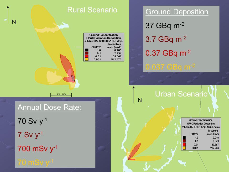 N N Rural Scenario Annual Dose Rate: 70 Sv y -1 7 Sv y -1 700 mSv y -1 70 mSv y -1 Urban Scenario Ground Deposition 37 GBq m -2 3.7 GBq m -2 0.37 GBq m -2 0.037 GBq m -2