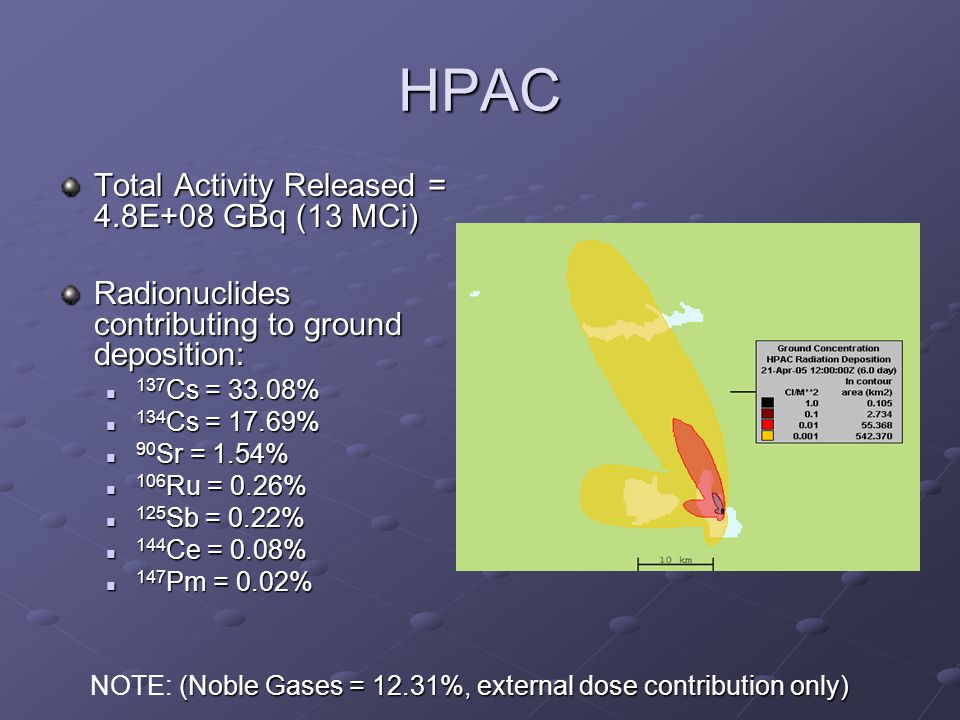 HPAC Total Activity Released = 4.8E+08 GBq (13 MCi) Radionuclides contributing to ground deposition: 137 Cs = 33.08% 137 Cs = 33.08% 134 Cs = 17.69% 134 Cs = 17.69% 90 Sr = 1.54% 90 Sr = 1.54% 106 Ru = 0.26% 106 Ru = 0.26% 125 Sb = 0.22% 125 Sb = 0.22% 144 Ce = 0.08% 144 Ce = 0.08% 147 Pm = 0.02% 147 Pm = 0.02% (Noble Gases = 12.31%, external dose contribution only) NOTE: (Noble Gases = 12.31%, external dose contribution only)