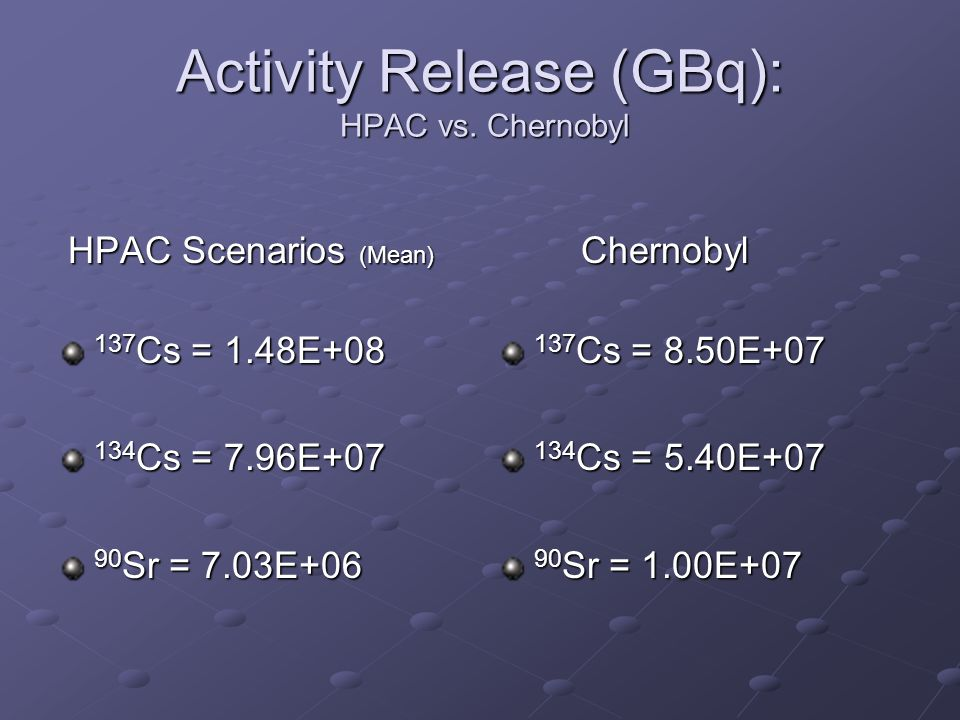 Activity Release (GBq): HPAC vs. Chernobyl HPAC Scenarios (Mean) HPAC Scenarios (Mean) 137 Cs = 1.48E+08 134 Cs = 7.96E+07 90 Sr = 7.03E+06 Chernobyl