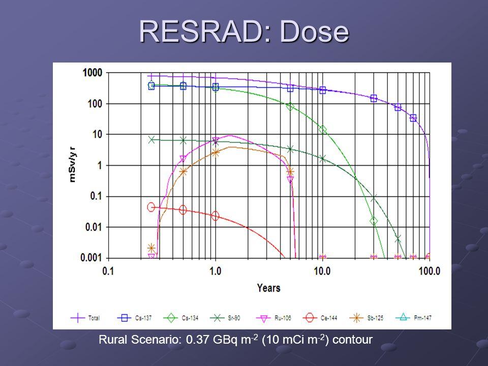 RESRAD: Dose Rural Scenario: 0.37 GBq m -2 (10 mCi m -2 ) contour