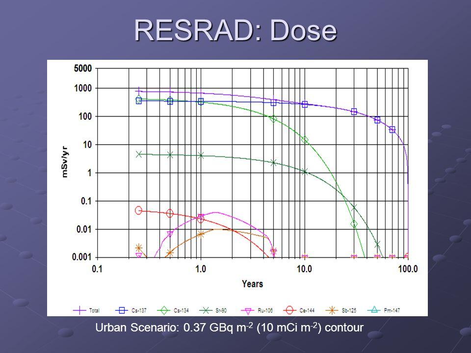 RESRAD: Dose Urban Scenario: 0.37 GBq m -2 (10 mCi m -2 ) contour
